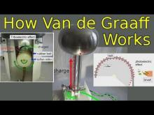 Embedded thumbnail for Van de Graaff Generator